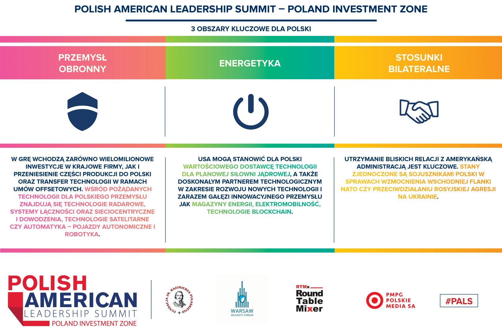 Polish American Leadership Summit: Poland Investment Zone – 3 kluczowe obszary dla Polski wrozmowach zamerykańskim partnerem
